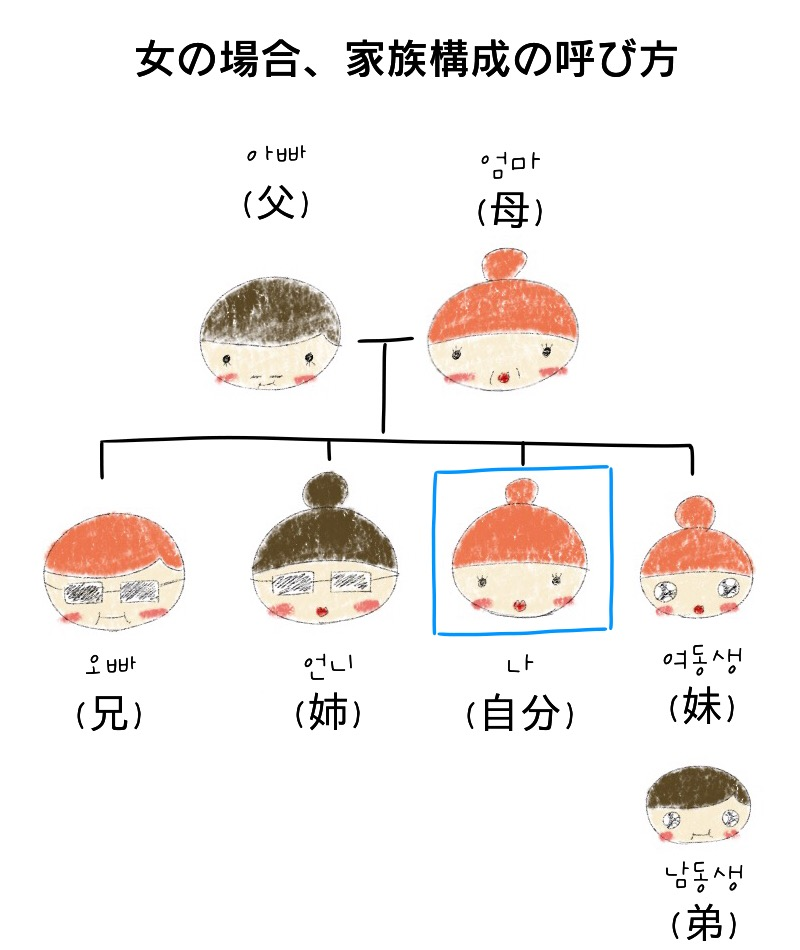 韓国語で家族の呼び方をマスターする! | ススメカンコクゴ